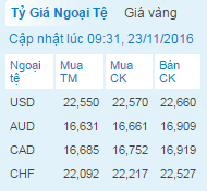 Giá USD của Sacombank cập nhật sáng nay 23/11
