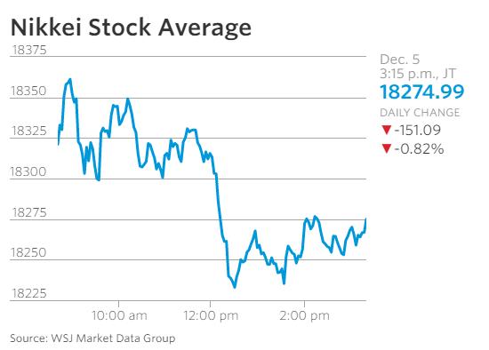 Chỉ số Nikkei trong phiên sáng nay.