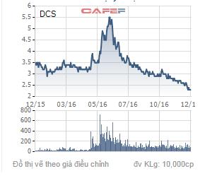 Biến động giá cổ phiếu DCS trong 1 năm qua.