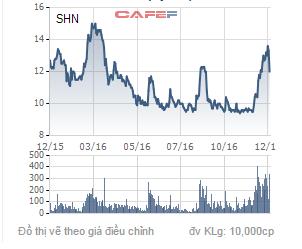 Biến động giá cổ phiếu SHN trong 1 năm qua.