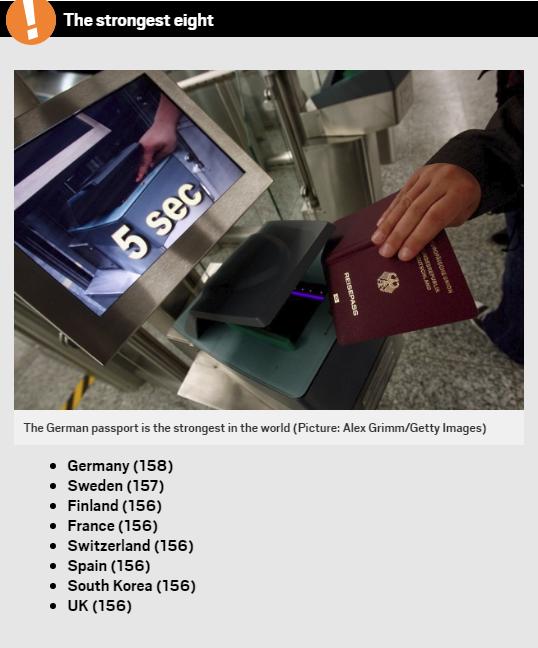 8 cuốn hộ chiếu mạnh nhất thế giới