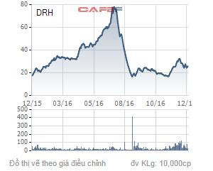 Biến động giá cổ phiếu DRH trong 1 năm qua.