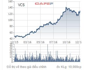 Biến động giá cổ phiếu VCS trong 1 năm qua.