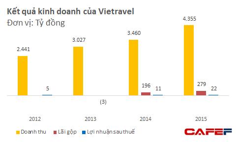 Để có đã được 1 đồng lợi nhuận sau thuế, Vietravel cần tới 200 đồng doanh thu