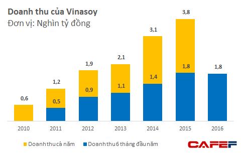 Cả doanh thu và lợi nhuận của Vinasoy đều đột ngột chững lại trong nửa đầu năm 2016