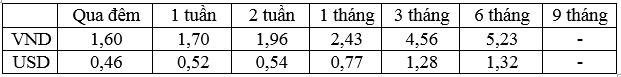 Lãi suất bình quân liên ngân hàng của các kỳ hạn chủ chốt trong tuần từ 21 - 25/11/2016.