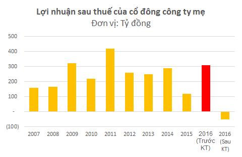 Thay vì có một năm lãi cao thứ 3 trong lịch sử thì Hùng Vương lại có một năm kinh doanh bết bát nhất