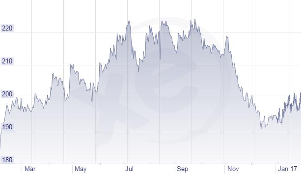 Tỷ giá Yên/VNĐ giảm mạnh trong giai đoạn cuối năm 2016