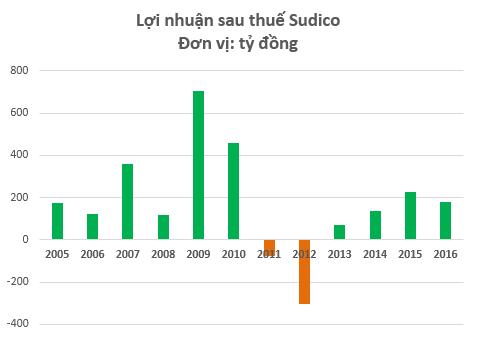 Sudico đang dần hồi phục sau chuỗi ngày khó khăn