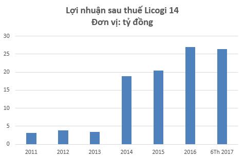 Bước ngoặt lợi nhuận năm 2014 từ dự án Minh Phương