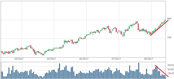 VnIndex tăng điểm với thanh khoản sụt giảm hàm chứa nhiều rủi ro