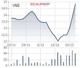 Sau chuỗi ngày u ám, cổ phiếu Vinasun bật tăng hơn 20% khi EU tuyên bố Uber là taxi - Ảnh 1.