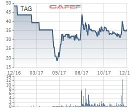 Diễn biến cổ phiếu TAG trong 1 năm qua.