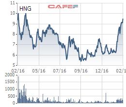 Cổ phiếu HNG tiến gần về mệnh giá lần đầu tiên trong vòng 1 năm qua