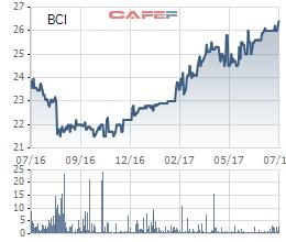 Biến động giá cổ phiếu BCI trong 1 năm qua