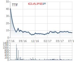 Biến động giá TTF trong 1 năm qua