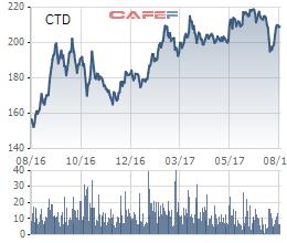 Biến động giá cổ phiếu CTD 1 năm qua