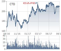 Biến động giá cổ phiếu Coteccons trong 1 năm qua