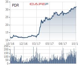 Bất động sản Phát Đạt (PDR): Quý 3 lãi 114 tỷ đồng cao gấp 10 lần cùng kỳ - Ảnh 2.