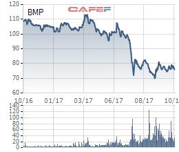 Diễn biến cổ phiếu BMP trong vòng 1 năm