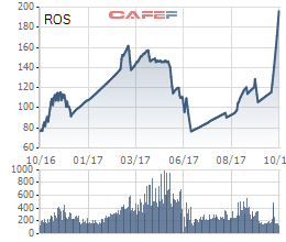 Biến động giá cổ phiếu ROS 1 năm qua
