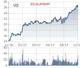 Giá cổ phiếu VIS tăng mạnh kể từ khi Thái Hưng đầu tư