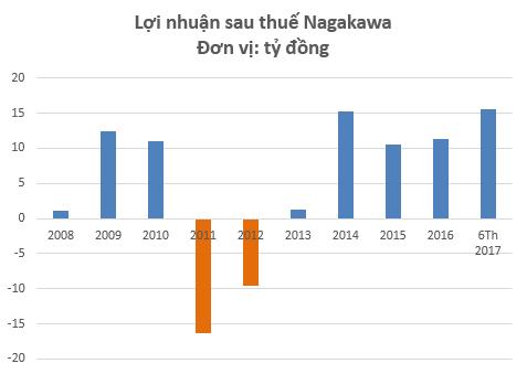 Nagakawa lãi kỷ lục trong 6 tháng đầu năm 2017