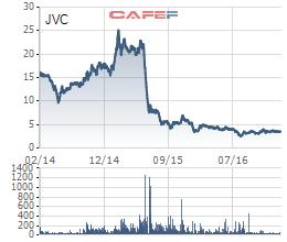 Biến động giá JVC trong vòng 3 năm