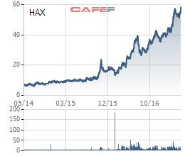 Diễn biến giao dịch cổ phiếu HAX