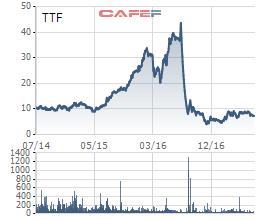 Biến động giá TTF trong 3 năm qua