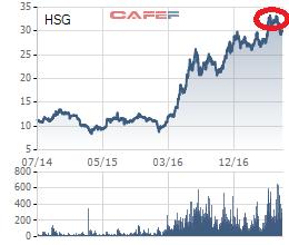 Biến động giá cổ phiếu HSG 3 năm qua- Ông Lê Phước Vũ đã may mắn bán được 9,58 triệu cổ phiếu ở vùng giá trong khoanh màu đỏ