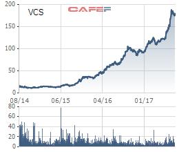 VCS bứt phá mạnh từ năm 2014 sau một số một sốh tân cơ cấu cổ đông