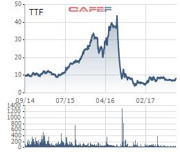 Cổ phiếu TTF trong vòng 3 năm qua