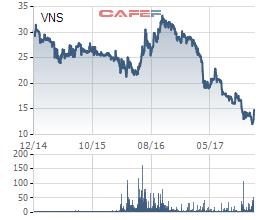 Sau chuỗi ngày u ám, cổ phiếu Vinasun bật tăng hơn 20% khi EU tuyên bố Uber là taxi - Ảnh 2.