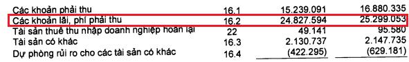 Nguồn: BCTC riêng bán niên 2017 của Sacombank sau soát xét.