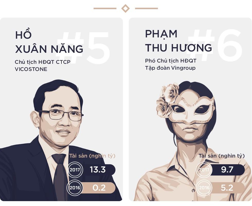 Sau một năm thăng hoa, tổng tài sản của 10 người giàu nhất sàn chứng khoán tăng gần gấp 3 lên 270.000 tỷ đồng - Ảnh 4.