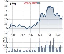 Giá mà FCN chuẩn bị phát hành riêng lẻ không thấp hơn nhiều so có giá cổ phiếu FCN trên sàn
