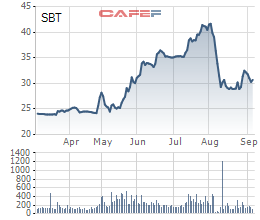 Diễn biến cổ phiếu SBT 6 tháng gần nhất