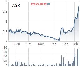 AGR sẽ được hoàn nhập lớn khi HNG phục hồi