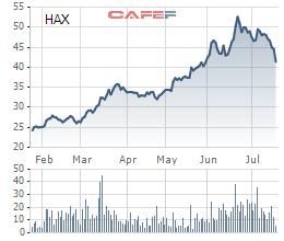 Diễn biến giao dịch HAX từ đầu năm tới nay