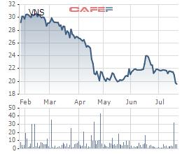 Kết quả kinh doanh không khả quan khiến cho cổ phiếu VNS rơi xuống dưới ngưỡng hỗ trợ 20.000 đồng lần đầu tiên trong 1 năm qua