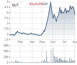 Biến động cổ phiếu NVT đến từ đầu năm tới nay
