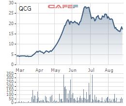 Diễn biến cổ phiếu QCG từ đầu năm tới nay