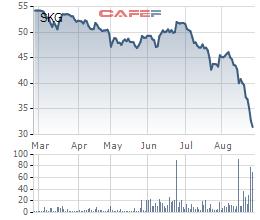 Đà giảm giá rất mạnh của SKG chưa có dấu hiệu dừng lại