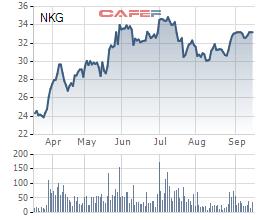 Diễn biến cổ phiếu NKG trong 6 tháng gần nhất