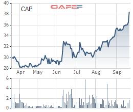 Biến động cổ phiếu CAP trong thời gian gần đây