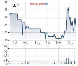 Diễn biến cổ phiếu LDP trên thị trường sau khi có thông tin Nguyễn Kim muốn mua cổ phiếu LDP, giá cổ phiếu này đã có sự biến động khá mạnh so với trước đó. Cổ phiếu LDP có thời điểm tăng lên gần đến 40.000 đồng/cp trước khi giảm về mức 34.000 đồng/cp cuối phiên ngày 19/12.