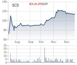 SCSC tăng gấp đôi sau khi lên sàn UpCom