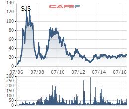 Cổ phiếu SJS từng một thời làm mưa làm gió trên TTCK Việt Nam