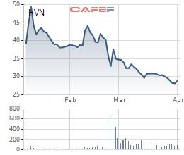 Biến động giá cổ phiếu Vietnam Airlines từ khi lên sàn